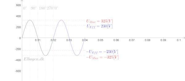 Sinuskurve 1-faset vekselstrømsteori