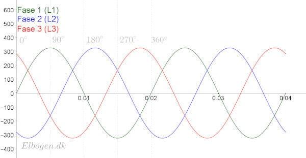 3-faset Sinuskurver