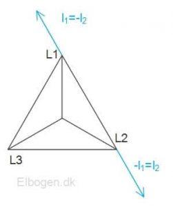 Vektordiagram ved udkobling af en fase i stjernekobling