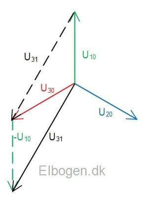 Stjernekoblings faser