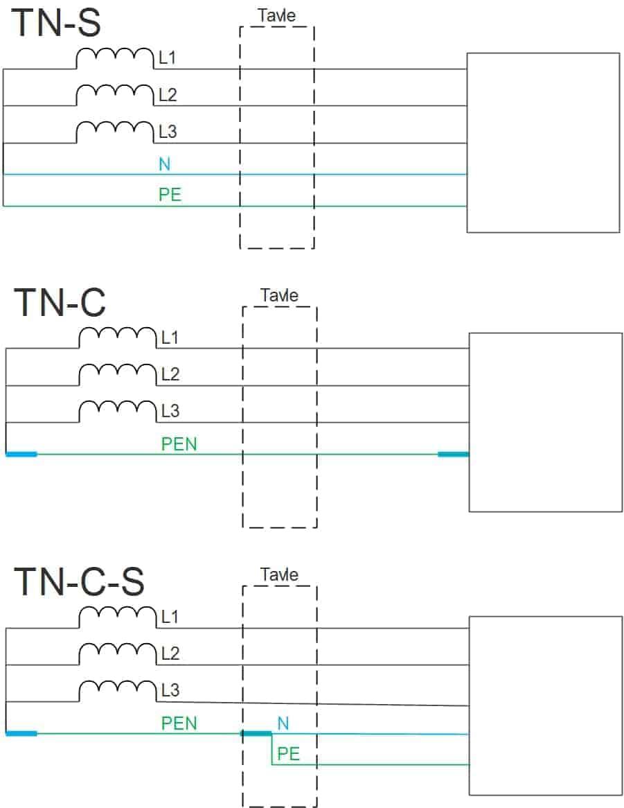 TN-System Opbygning