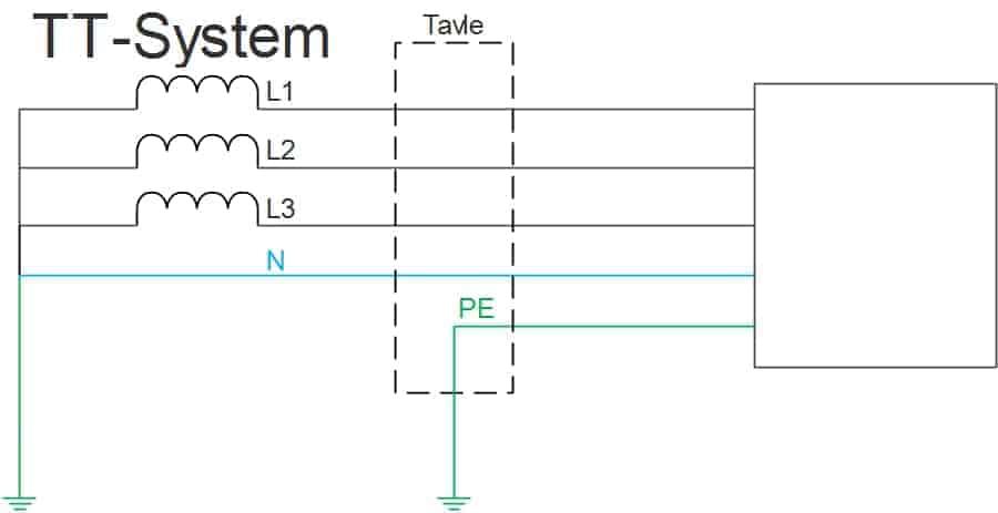 TT-System