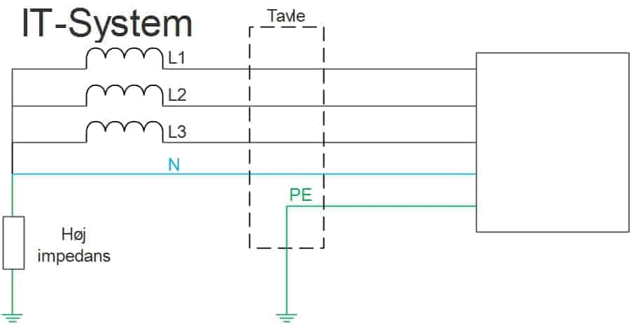 IT-system
