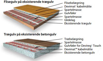 Kæmpestor Undgå skader på dit gulv, og vælge det rigtige elgulvvarmesytem ST23
