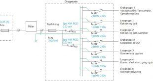 Dimensionering af bolig